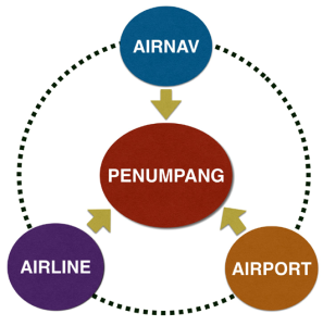 Aiport Airline Airnav